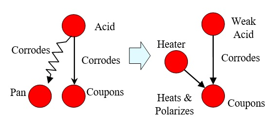 08 Weak Acid Corrodes Coupons
