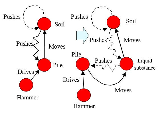 12 Liquid Moves Soil