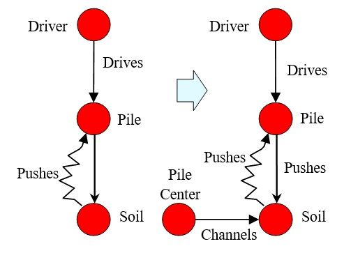 29 Pile Center Channels the Soil