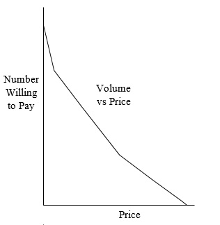 19 Volume vs Price