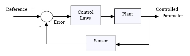 22 Closed Loop Control