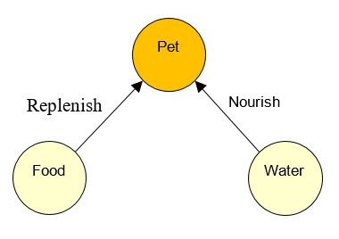 04 Food and Water Nourish