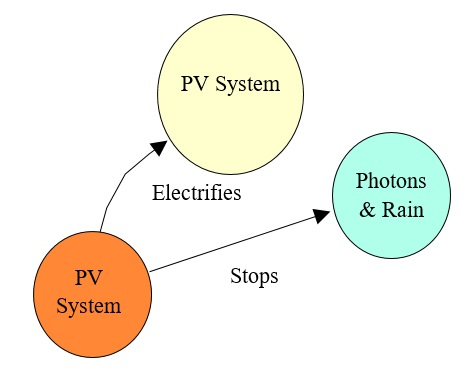 17 PV Function Diagram