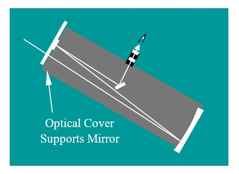 71 Cover Supports Mirror