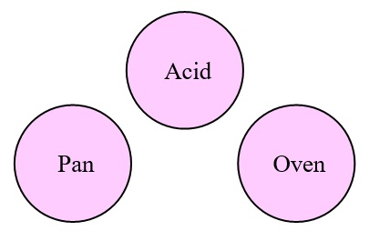 11 Acid Bath System Elements