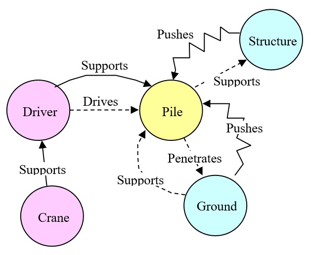 16 Pile Driver Function Diagram