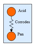 30 Acid Corrodes Plate