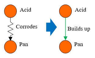 48 Acid Builds up Pan