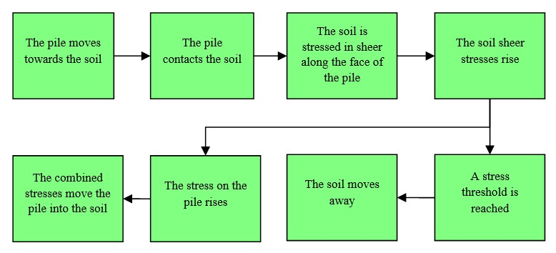53 Soil pushes pile process map