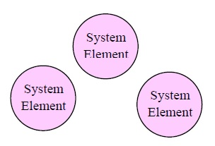13 System Elements