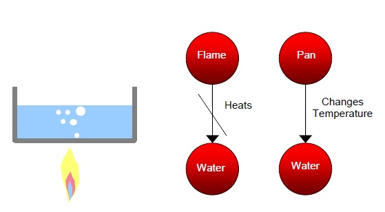 8 Directly Heats Water With Flame