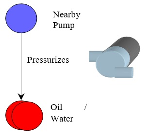 106 Pump Pressurizes Water and Oil