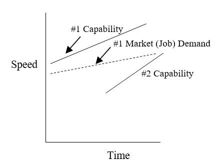 65 Capabilities and Demand