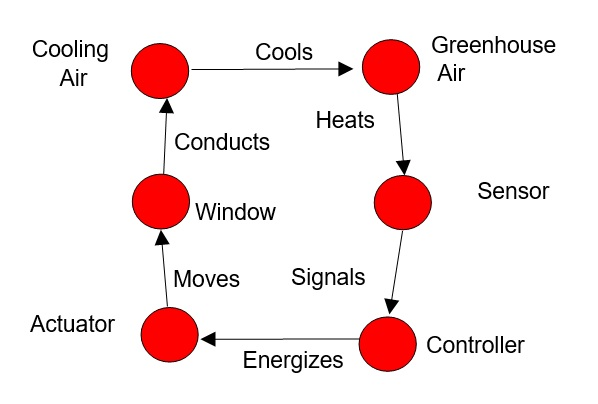 15 Greenhouse Function Diagram