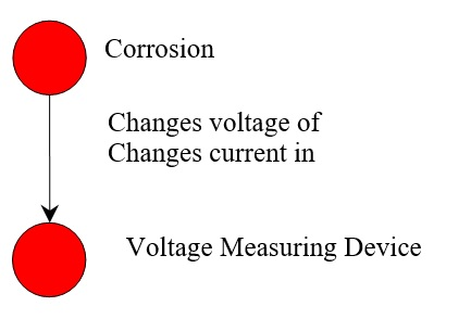 29 Corrosion Changes Voltage