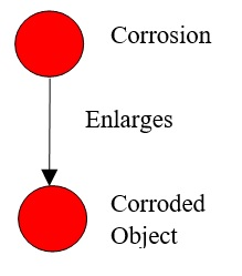 44 Corrosion Enlarges Object