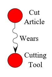 24 Cut Article Wears Cutting Tool
