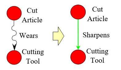 25 Article Sharpens Cutting Tool