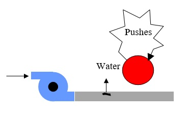 29 Pump Pushes Water