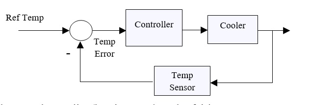 43 Closed Loope Temperature Controller