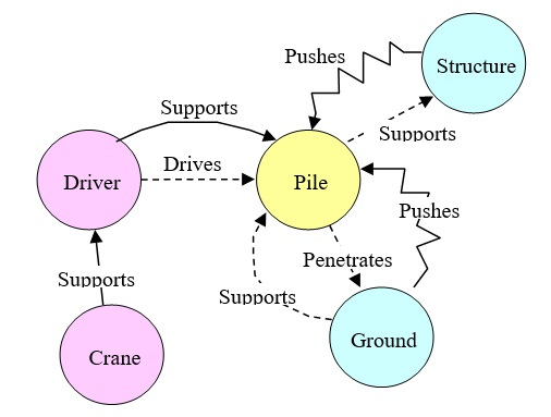 58 Pile Driver Function Diagram
