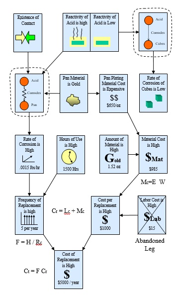 30 Pictures in Cost Diagram
