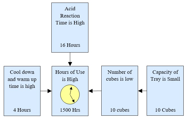 43 Relative to Hours of Use Diagram