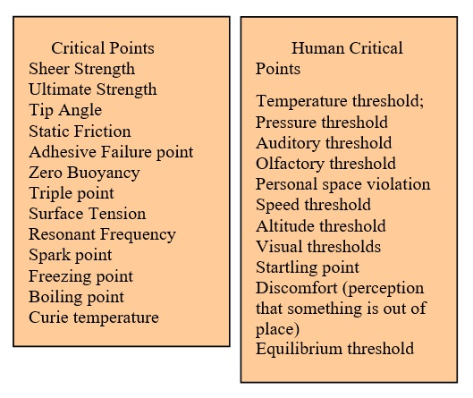 50 Examples of Critical Points