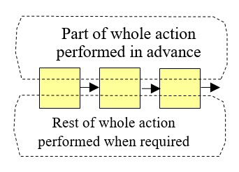 28 Partial Action