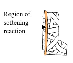 30 Region of Softening Reaction