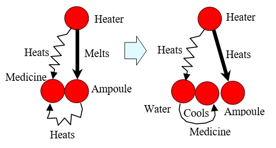 10 Water Cools the Ampule