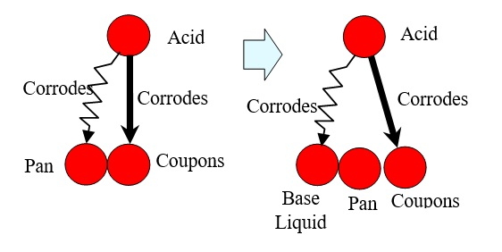 11 Acid Corrodes a Base Liquid