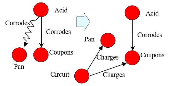 19 Circuit Charges Coupons