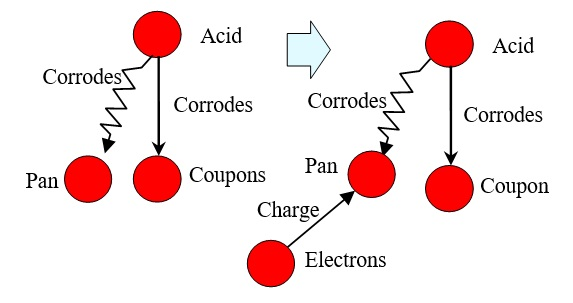 25 Electric Field Charges the Pan