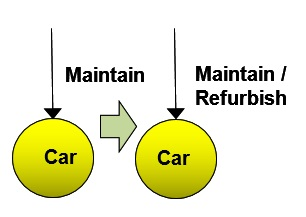 10 Car Maintenance