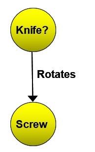 12 Knife Rotates Screw