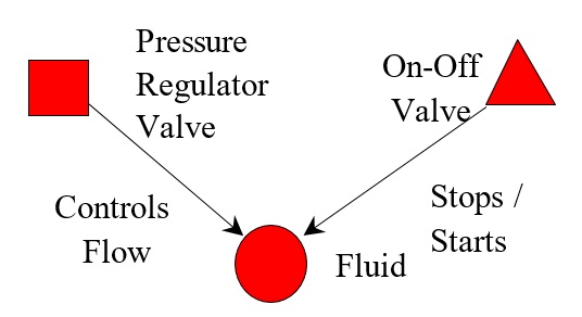 81 Function Diagram for Separate Valves