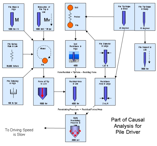 24 Causal Analysis Diagram for Pile