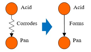 47 Acid Forms Pan
