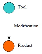 1 Tool Modifies Product