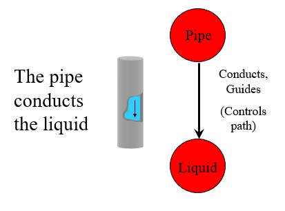 39 Pipe Conducts Liquid Function 2
