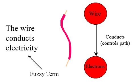 40 Wire Conducts Charges Function 2