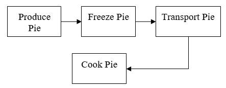 100 Pie Cutting Process Diagram