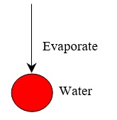 86 Evaporate Water Modification