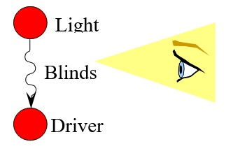 32 Light Blinds Driver