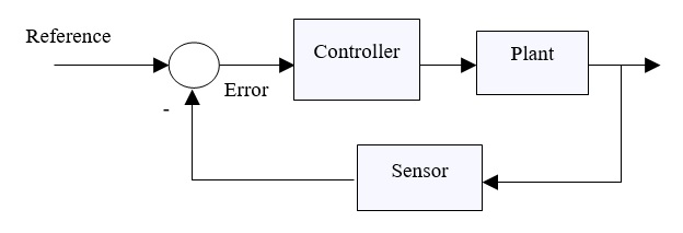 39 Closed Loop Control