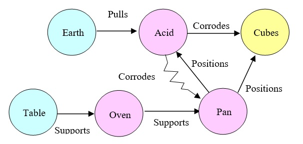 55 Acid Container Function Diagram