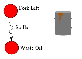 67 Fork Lift and Waste Oil