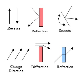 38 Different Ways to Reverse Direction