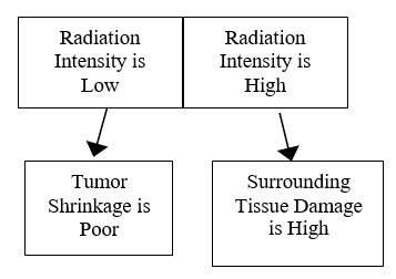 440 Radiation Treatment